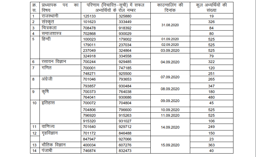 RPSC School Lecturer Counselling Schedule 2020-21